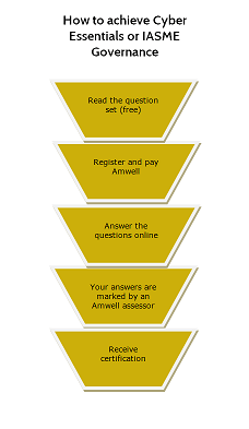 Certification Process Graphic